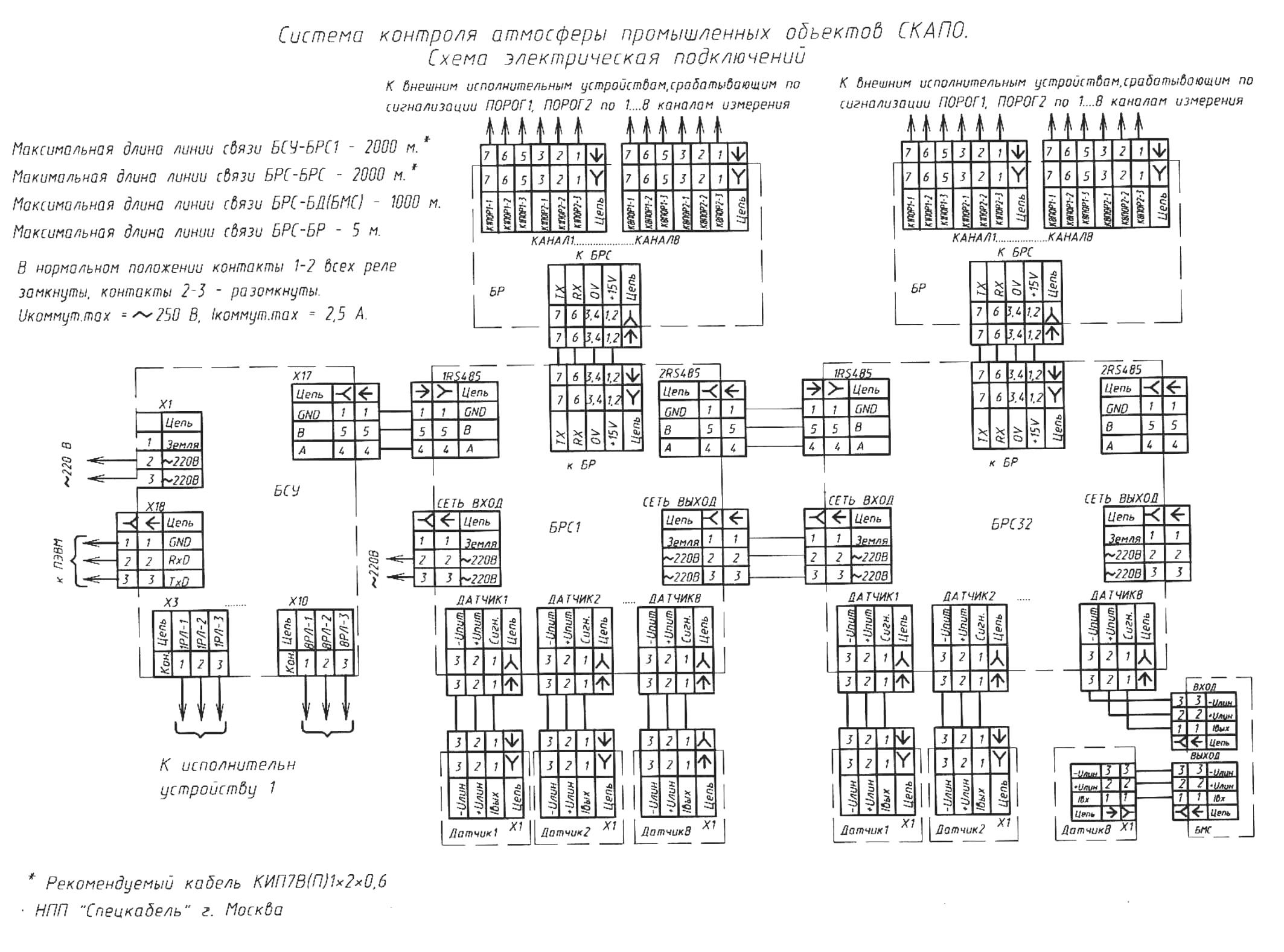 инструкция сакз-мк-2